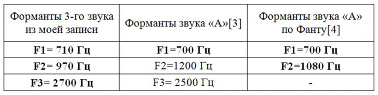 Сравнение формант звука А