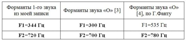 Формантный анализ записи ФЭГ